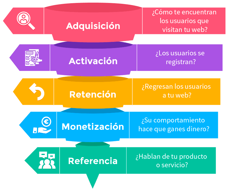 growth hack mexico servicios